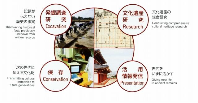 奈良文化材研究所事業内容