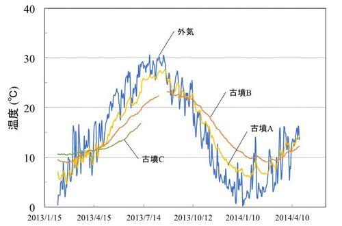グラフ_脇谷.JPG