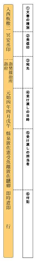 中国古代の郵便事情 ―上有政策,下有对策―